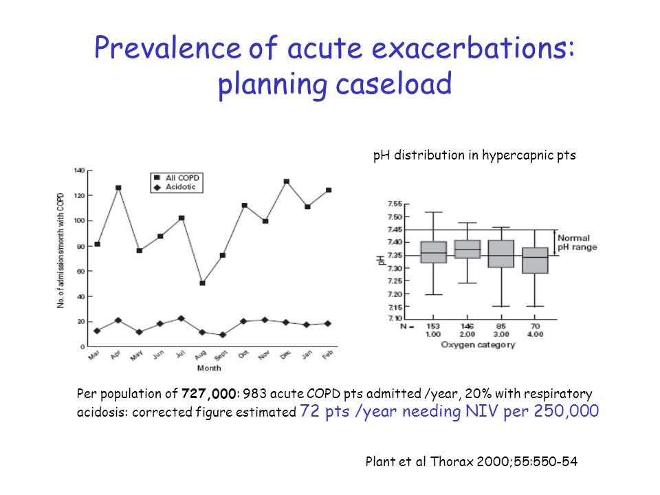 Prevalence of acute exacerbations: planning caseload Per population of 727,000: 983 acute COPD pts admitted /year, 20% with respiratory acidosis: corr