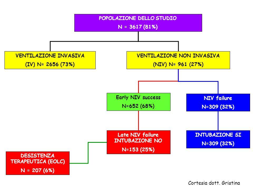 POPOLAZIONE DELLO STUDIO N = 3617 (81%) VENTILAZIONE INVASIVA (IV) N= 2656 (73%) VENTILAZIONE NON INVASIVA (NIV) N= 961 (27%) NIV failure N=309 (32%)