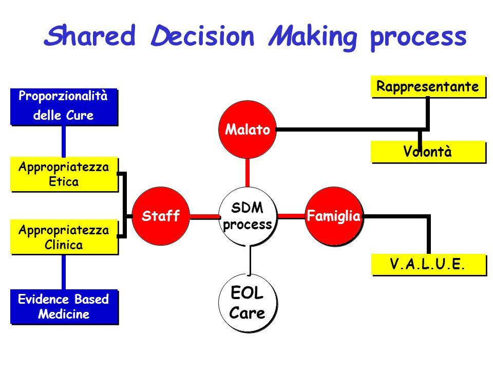 Shared Decision Making process Proporzionalità delle Cure Proporzionalità delle Cure Evidence Based Medicine Appropriatezza Etica Volontà Appropriatez