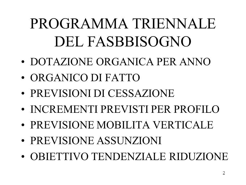 2 PROGRAMMA TRIENNALE DEL FASBBISOGNO DOTAZIONE ORGANICA PER ANNO ORGANICO DI FATTO PREVISIONI DI CESSAZIONE INCREMENTI PREVISTI PER PROFILO PREVISION