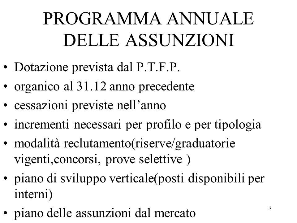 3 PROGRAMMA ANNUALE DELLE ASSUNZIONI Dotazione prevista dal P.T.F.P.