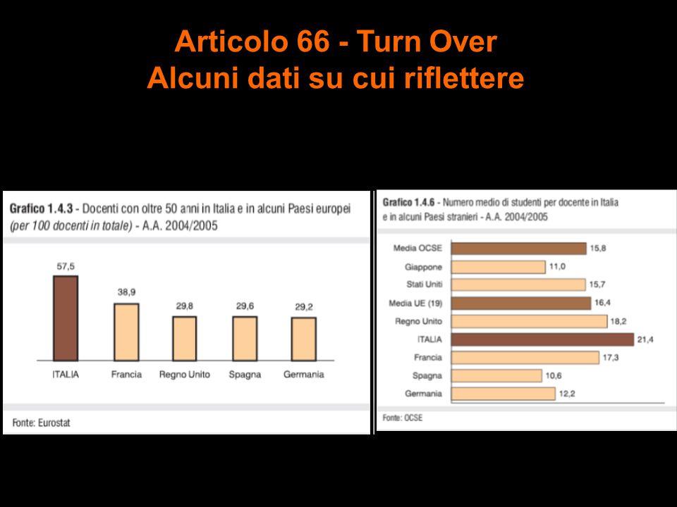 Articolo 66 - Turn Over Alcuni dati su cui riflettere