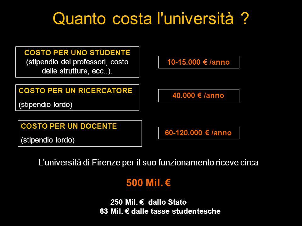 Quanto costa l università .