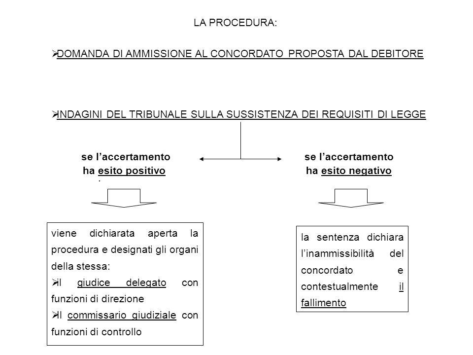 LA PROCEDURA:  DOMANDA DI AMMISSIONE AL CONCORDATO PROPOSTA DAL DEBITORE  INDAGINI DEL TRIBUNALE SULLA SUSSISTENZA DEI REQUISITI DI LEGGE.