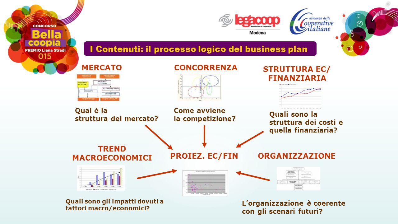 PROIEZ. EC/FIN MERCATO Qual è la struttura del mercato? CONCORRENZA Come avviene la competizione? STRUTTURA EC/ FINANZIARIA Quali sono la struttura de
