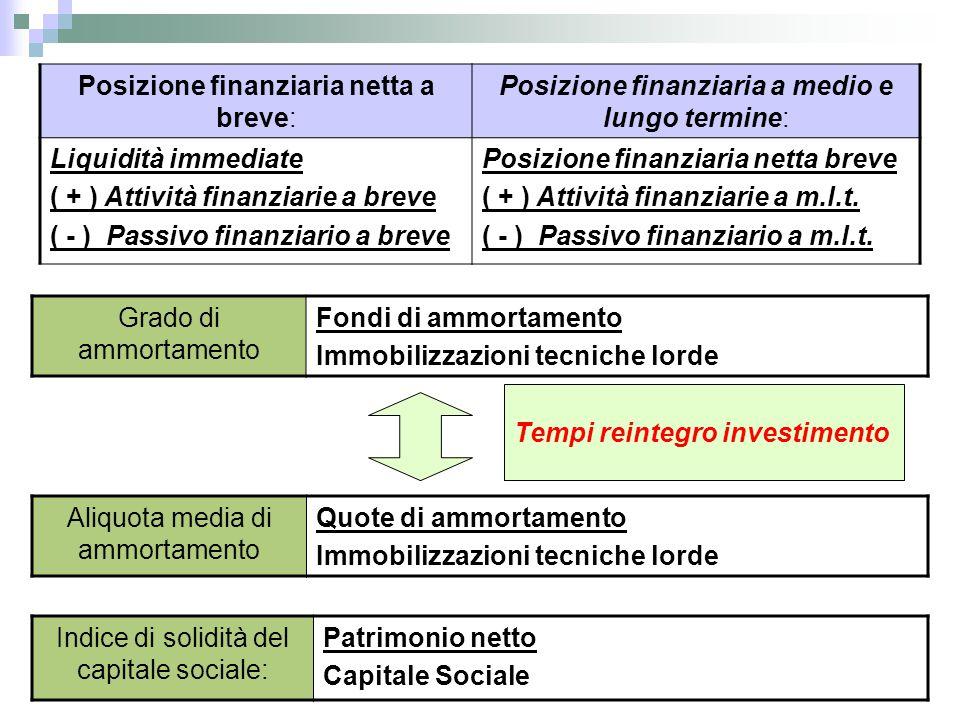 Posizione finanziaria netta a breve: Posizione finanziaria a medio e lungo termine: Liquidità immediate ( + ) Attività finanziarie a breve ( - ) Passi