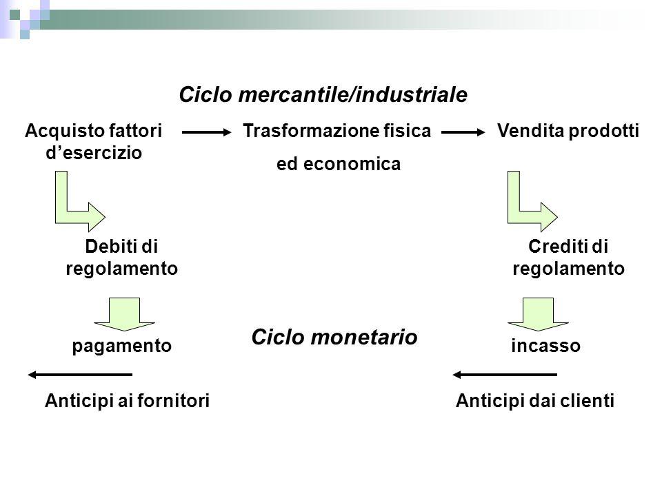 Ciclo mercantile/industriale Trasformazione fisica ed economica Acquisto fattori d'esercizio Vendita prodotti Debiti di regolamento Crediti di regolam