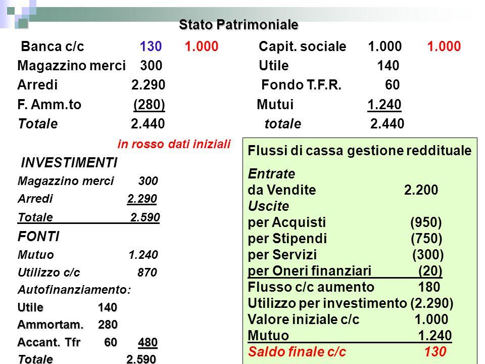 Stato Patrimoniale Stato Patrimoniale Banca c/c 130 1.000 Capit. sociale 1.000 1.000 Magazzino merci 300 Utile 140 Arredi 2.290 Fondo T.F.R. 60 F. Amm
