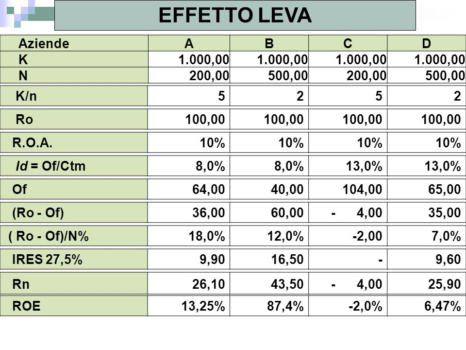 EFFETTO LEVA AziendeABCD K 1.000,00 N 200,00 500,00 200,00 500,00 K/n5252 Ro 100,00 R.O.A.10% Id = Of/Ctm8,0% 13,0% Of 64,00 40,00 104,00 65,00 (Ro -