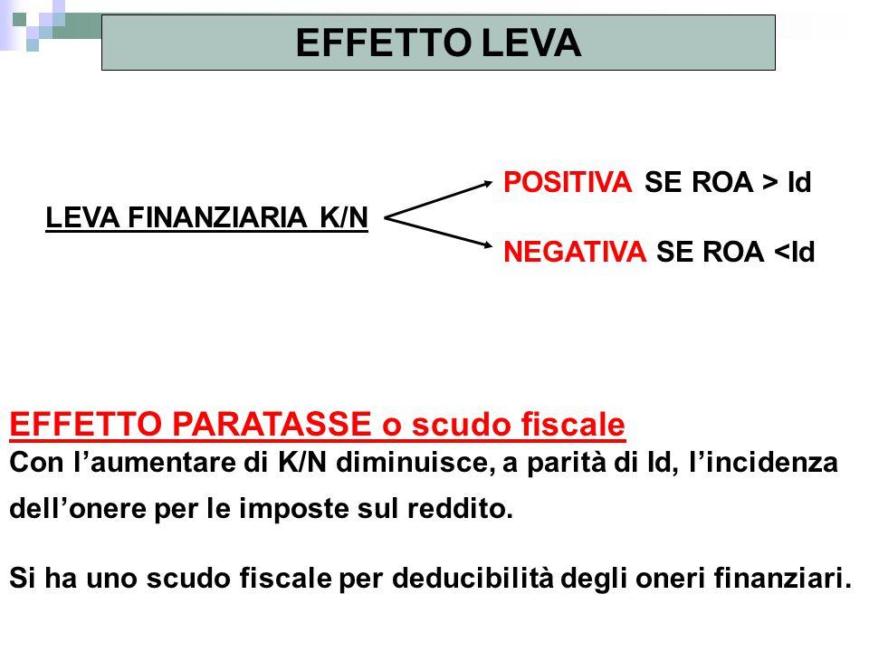 EFFETTO LEVA POSITIVA SE ROA > Id LEVA FINANZIARIA K/N NEGATIVA SE ROA <Id EFFETTO PARATASSE o scudo fiscale Con l'aumentare di K/N diminuisce, a pari