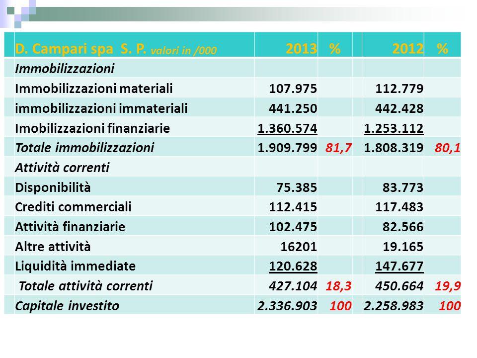 D. Campari spa S. P. valori in /000 2013%2012% Immobilizzazioni Immobilizzazioni materiali107.975112.779 immobilizzazioni immateriali441.250442.428 Im