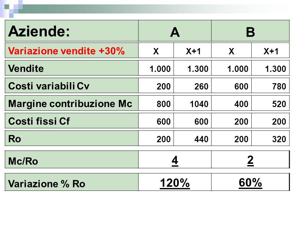 Aziende: AB Variazione vendite +30% X X+1X Vendite 1.000 1.300 1.000 1.300 Costi variabili Cv 200 260600 780 Margine contribuzione Mc 8001040400 520 C