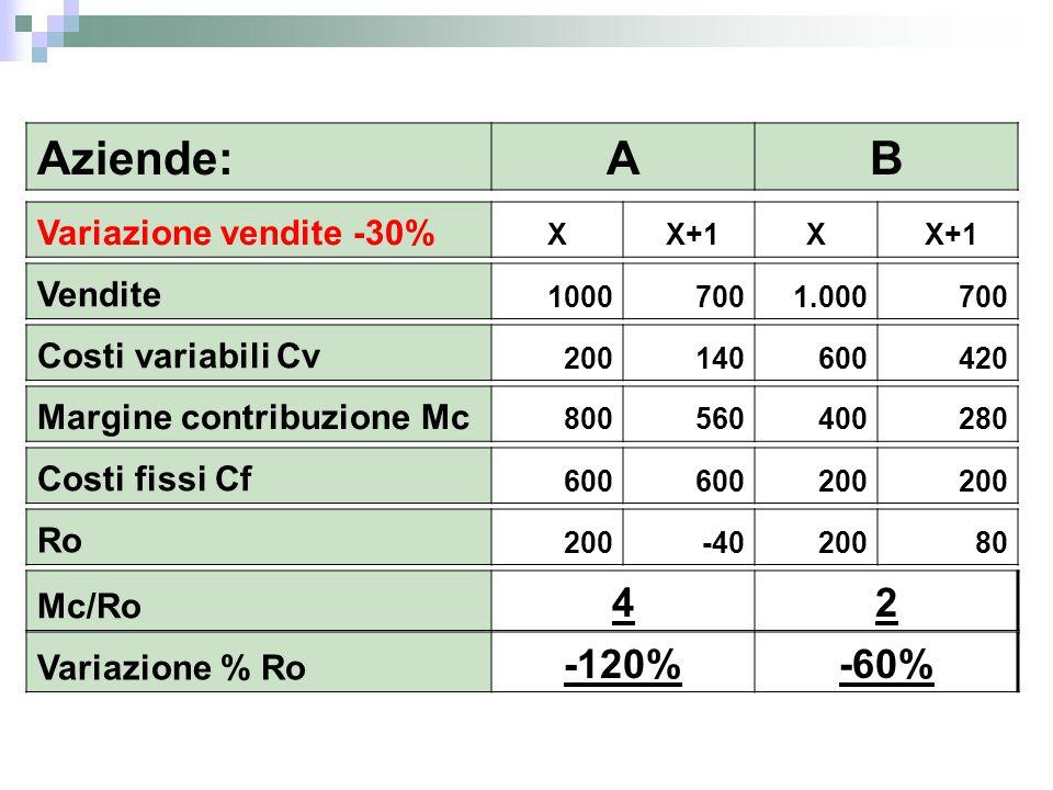 Aziende:AB Variazione vendite -30% X X+1X Vendite 1000 700 1.000 700 Costi variabili Cv 200 140600 420 Margine contribuzione Mc 800560400 280 Costi fi