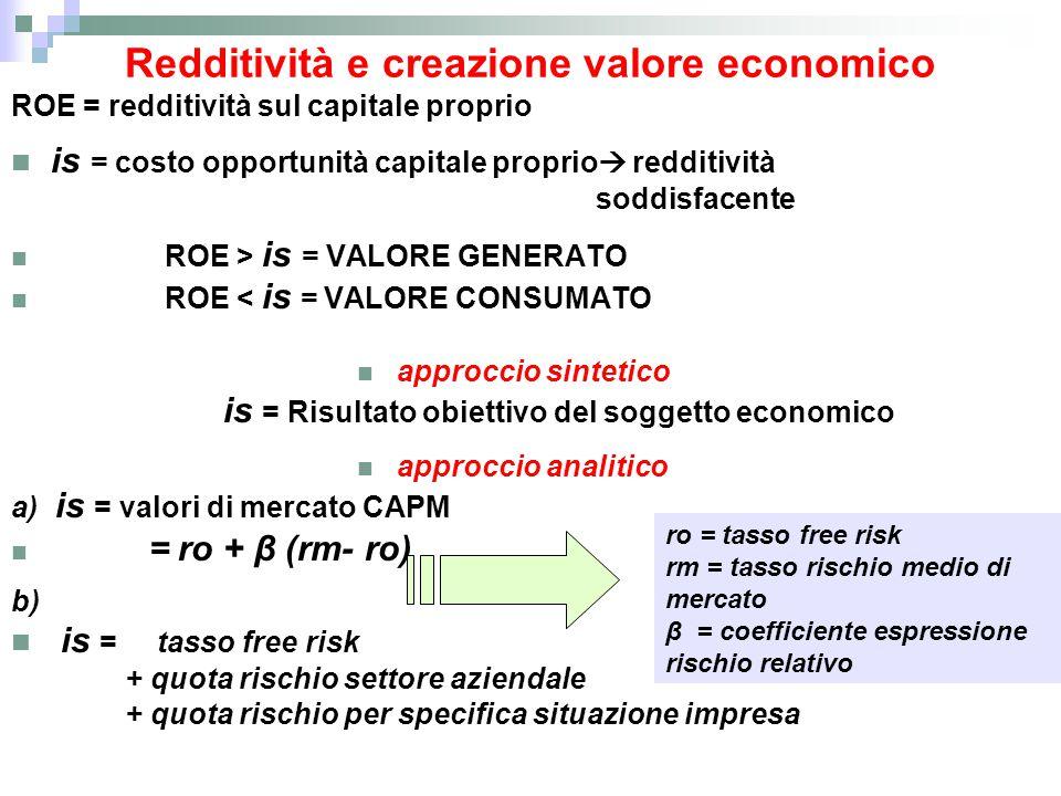 Redditività e creazione valore economico ROE = redditività sul capitale proprio is = costo opportunità capitale proprio  redditività soddisfacente RO