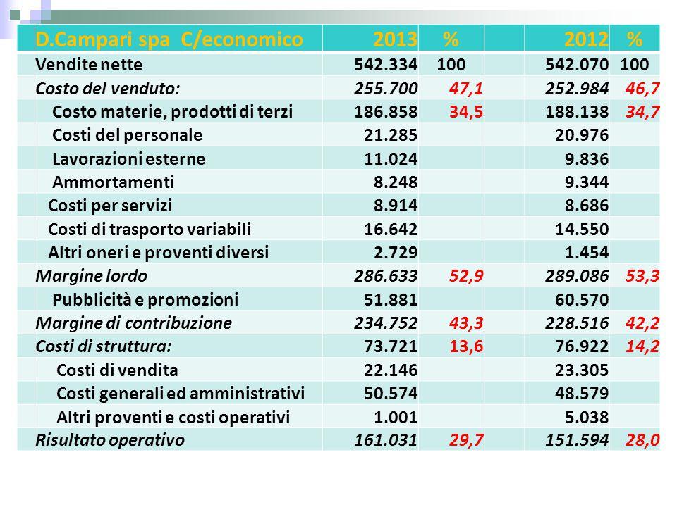 D.Campari spa C/economico2013%2012% Vendite nette542.334100542.070100 Costo del venduto:255.70047,1252.98446,7 Costo materie, prodotti di terzi186.858