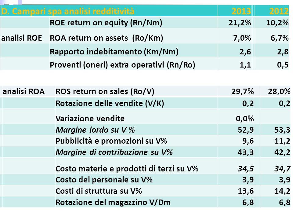 D. Campari spa analisi redditività20132012 ROE return on equity (Rn/Nm)21,2%10,2% analisi ROEROA return on assets (Ro/Km)7,0%6,7% Rapporto indebitamen