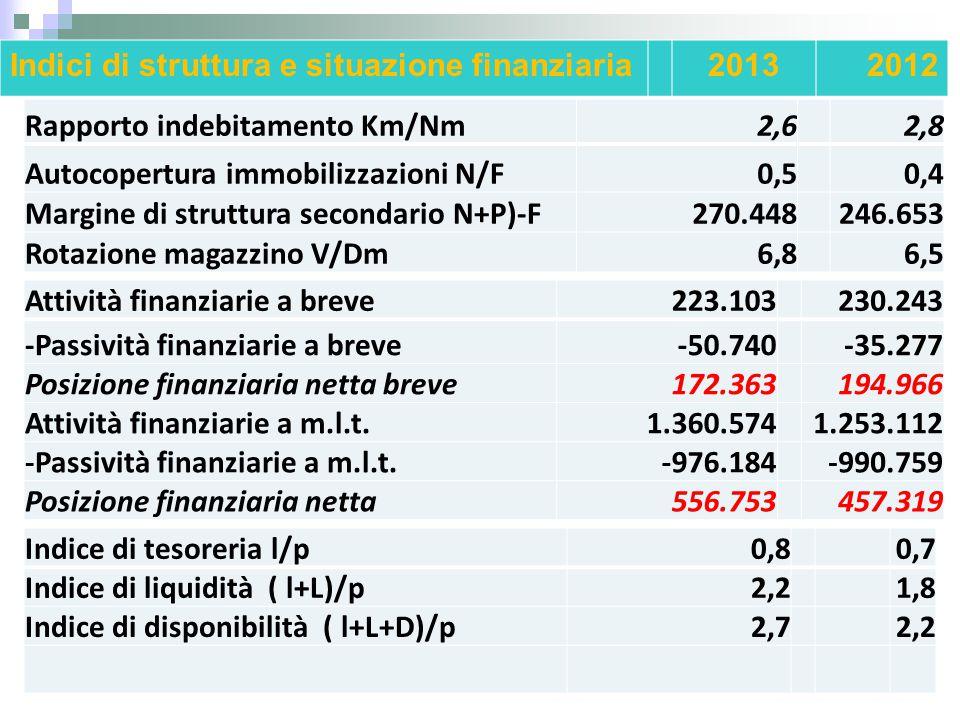 Rapporto indebitamento Km/Nm2,62,8 Autocopertura immobilizzazioni N/F0,50,4 Margine di struttura secondario N+P)-F270.448246.653 Rotazione magazzino V
