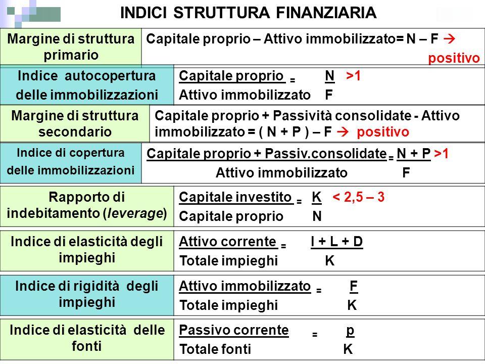 Margine di struttura primario Capitale proprio – Attivo immobilizzato= N – F  positivo Indice autocopertura delle immobilizzazioni Capitale proprio =