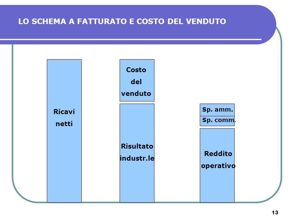 13 LO SCHEMA A FATTURATO E COSTO DEL VENDUTO Ricavi netti Costo del venduto Risultato industr.le Sp. amm. Sp. comm. Reddito operativo