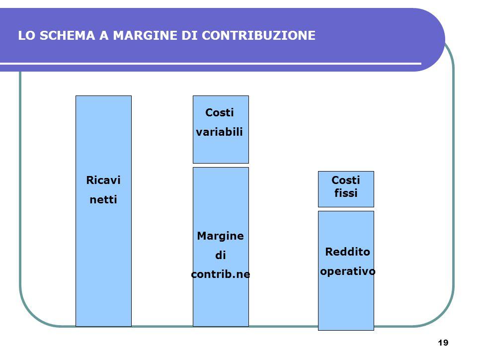 19 LO SCHEMA A MARGINE DI CONTRIBUZIONE Ricavi netti Costi variabili Margine di contrib.ne Costi fissi Reddito operativo