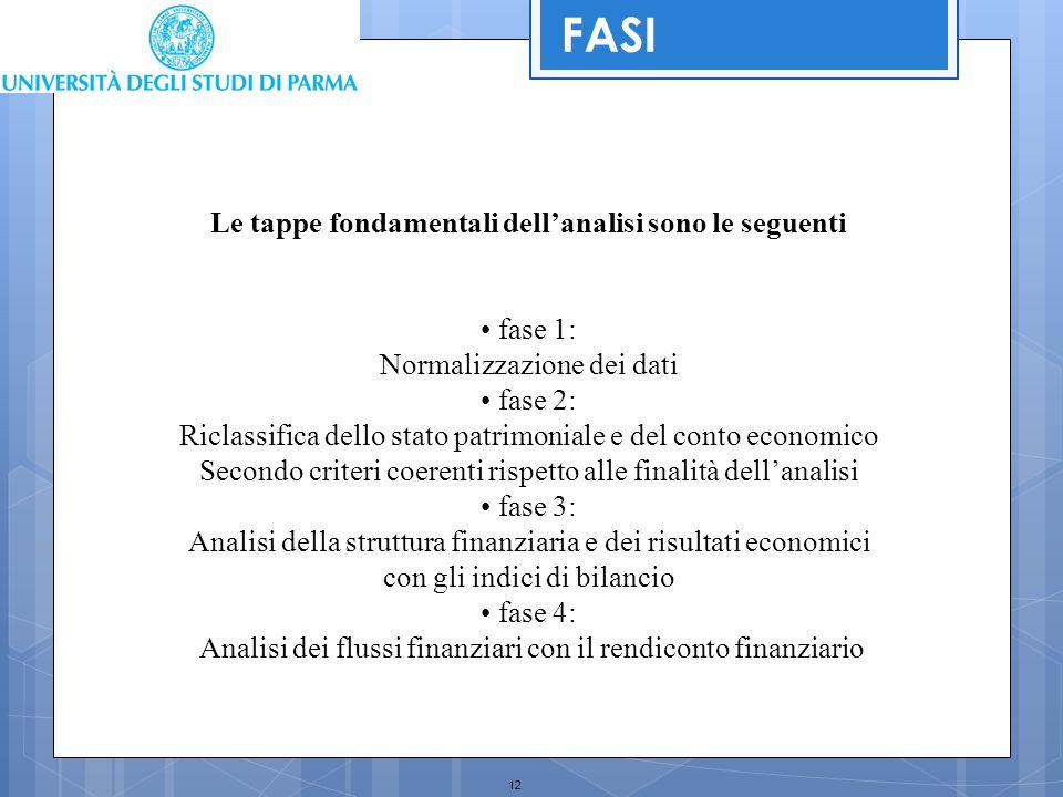 12 Le tappe fondamentali dell'analisi sono le seguenti fase 1: Normalizzazione dei dati fase 2: Riclassifica dello stato patrimoniale e del conto econ