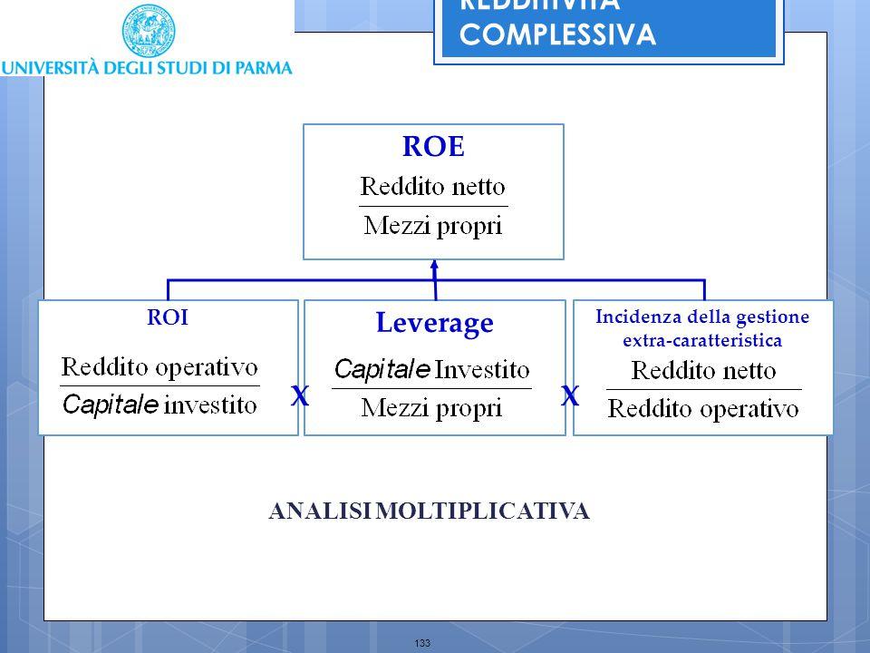 133 Incidenza della gestione extra-caratteristica ROI Leverage ROE XX REDDITIVITA' COMPLESSIVA ANALISI MOLTIPLICATIVA