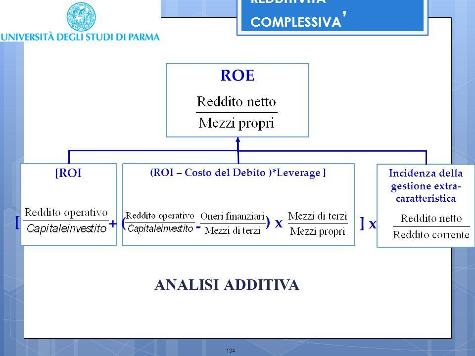 134 Incidenza della gestione extra- caratteristica [ROI (ROI – Costo del Debito )*Leverage ] ROE + (] x REDDITIVITA' COMPLESSIVA ' [) x - ANALISI ADDI