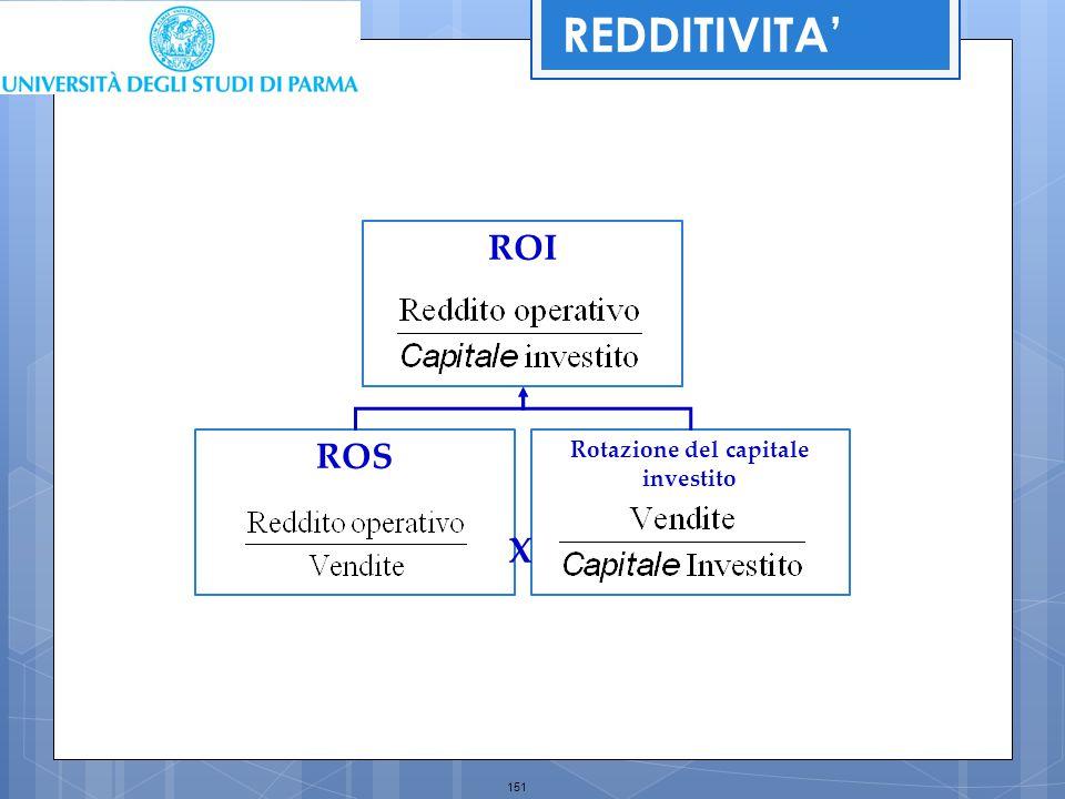 151 Rotazione del capitale investito ROS ROI X REDDITIVITA'