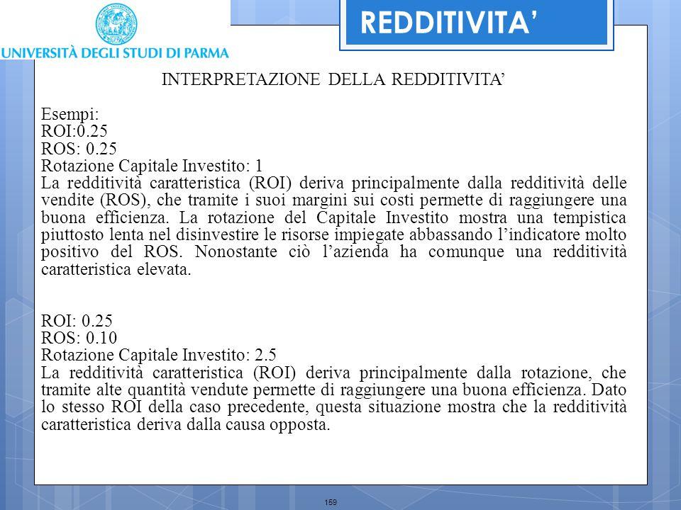 159 REDDITIVITA' INTERPRETAZIONE DELLA REDDITIVITA' Esempi: ROI:0.25 ROS: 0.25 Rotazione Capitale Investito: 1 La redditività caratteristica (ROI) der