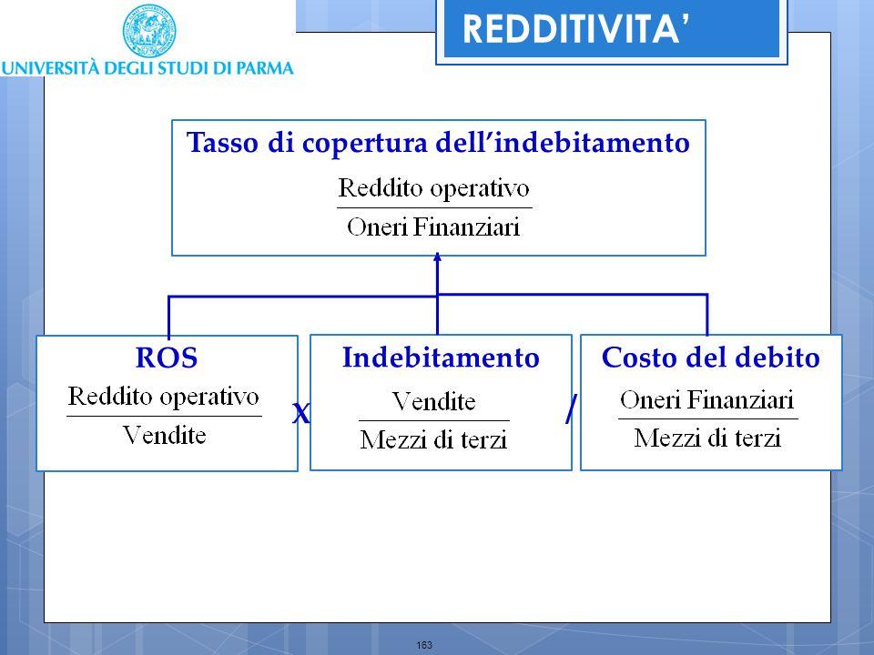 163 Tasso di copertura dell'indebitamento Costo del debitoIndebitamento ROS X / REDDITIVITA'
