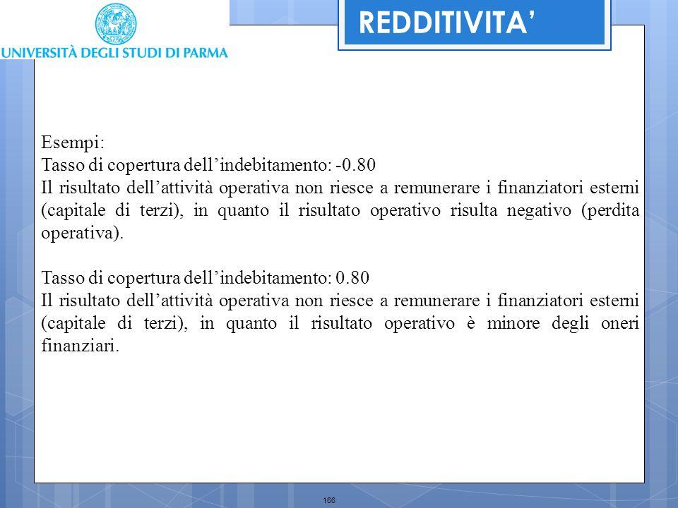 166 REDDITIVITA' Esempi: Tasso di copertura dell'indebitamento: -0.80 Il risultato dell'attività operativa non riesce a remunerare i finanziatori este