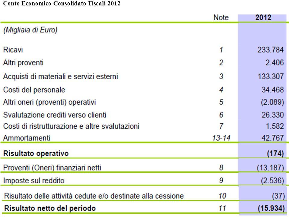 194 Conto Economico Consolidato Tiscali 2012