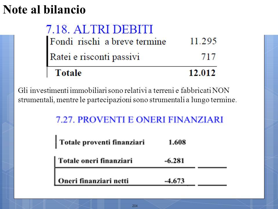 204 Note al bilancio Gli investimenti immobiliari sono relativi a terreni e fabbricati NON strumentali, mentre le partecipazioni sono strumentali a lu