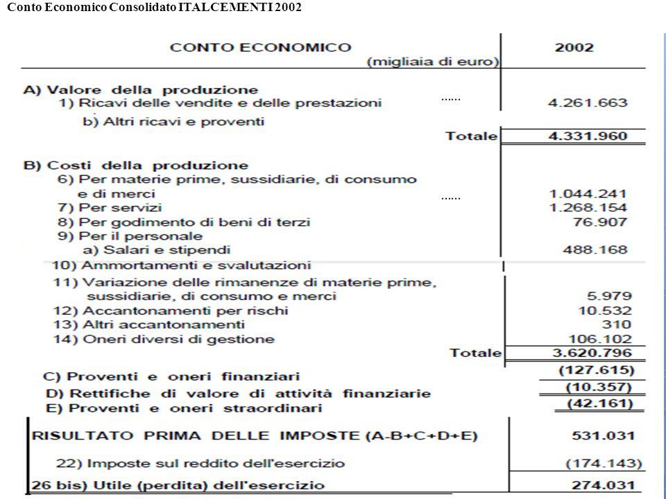 208 Conto Economico Consolidato ITALCEMENTI 2002