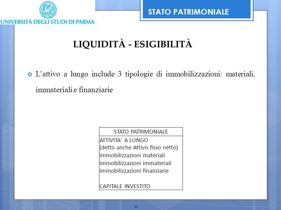 30 LIQUIDITÀ - ESIGIBILITÀ STATO PATRIMONIALE ATTIVITA' A LUNGO (detto anche Attivo fisso netto) immobilizzazioni materiali immobilizzazioni immateria