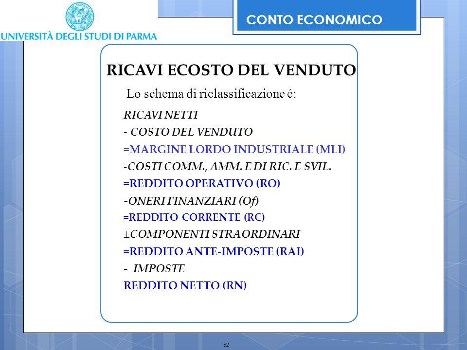 52 RICAVI NETTI - COSTO DEL VENDUTO =MARGINE LORDO INDUSTRIALE (MLI) -COSTI COMM., AMM. E DI RIC. E SVIL. =REDDITO OPERATIVO (RO) -ONERI FINANZIARI (O