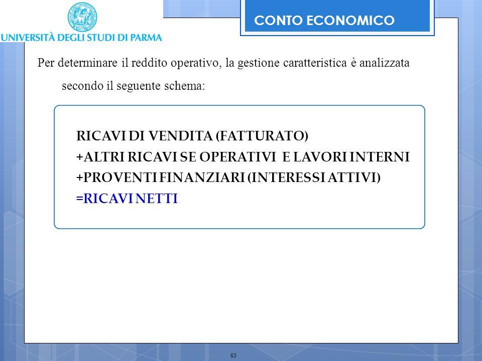 53 CONTO ECONOMICO RICAVI DI VENDITA (FATTURATO) +ALTRI RICAVI SE OPERATIVI E LAVORI INTERNI +PROVENTI FINANZIARI (INTERESSI ATTIVI) =RICAVI NETTI Per