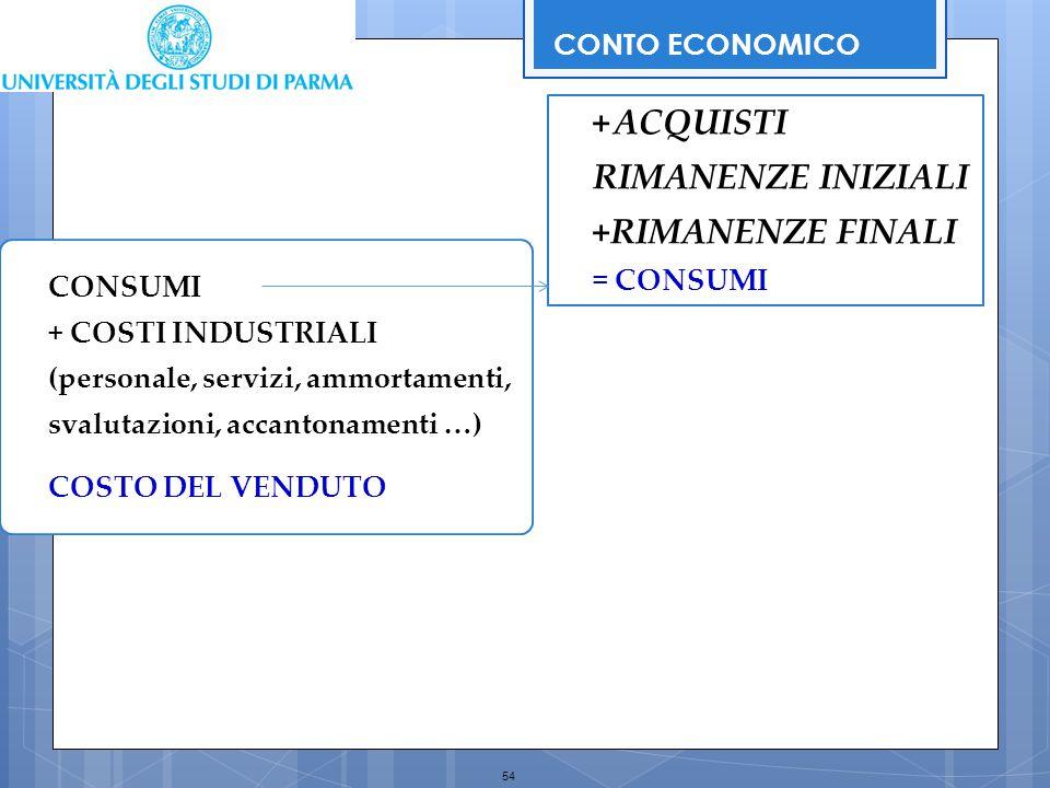 54 CONTO ECONOMICO +ACQUISTI RIMANENZE INIZIALI +RIMANENZE FINALI = CONSUMI CONSUMI + COSTI INDUSTRIALI (personale, servizi, ammortamenti, svalutazion