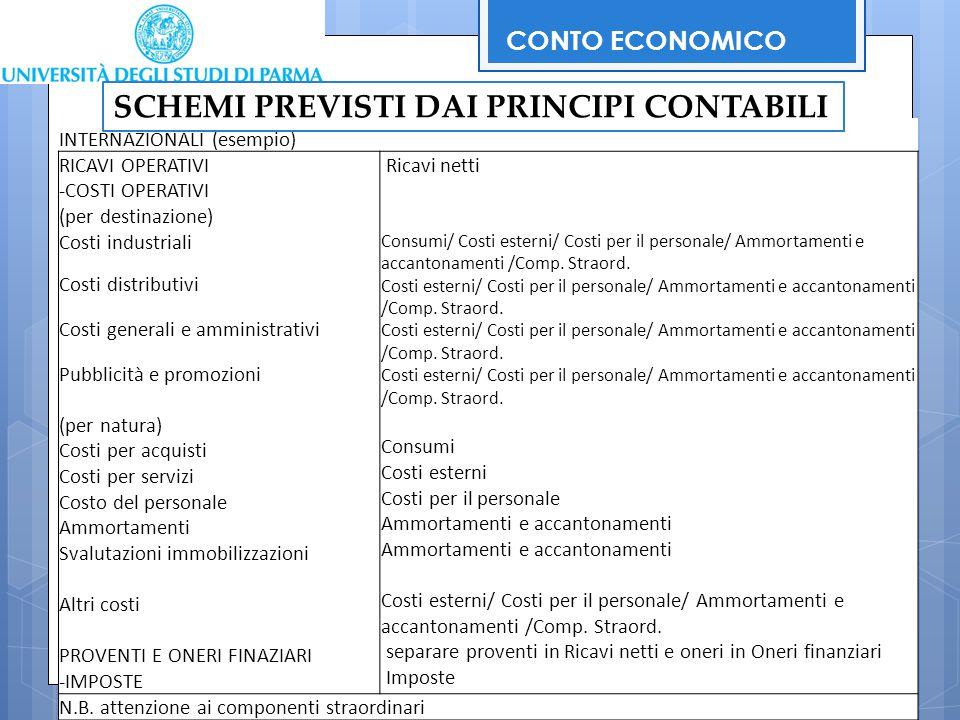 66 INTERNAZIONALI (esempio) RICAVI OPERATIVI -COSTI OPERATIVI (per destinazione) Costi industriali Costi distributivi Costi generali e amministrativi