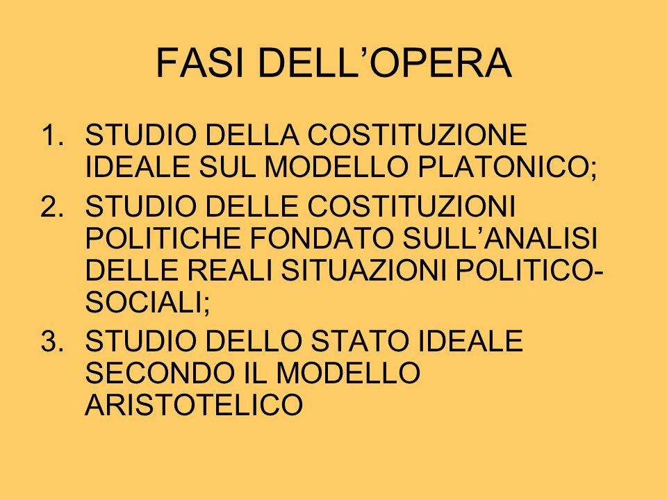 FASI DELL'OPERA 1.STUDIO DELLA COSTITUZIONE IDEALE SUL MODELLO PLATONICO; 2.STUDIO DELLE COSTITUZIONI POLITICHE FONDATO SULL'ANALISI DELLE REALI SITUA