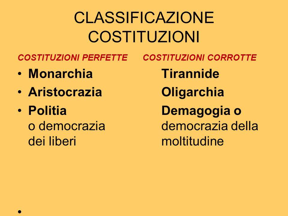 CLASSIFICAZIONE COSTITUZIONI COSTITUZIONI PERFETTE COSTITUZIONI CORROTTE MonarchiaTirannide AristocraziaOligarchia Politia Demagogia o o democrazia de