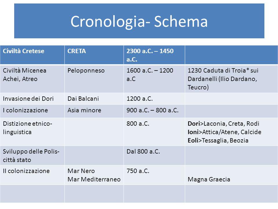 Cronologia- Schema Civiltà CreteseCRETA2300 a.C. – 1450 a.C. Civiltà Micenea Achei, Atreo Peloponneso1600 a.C. – 1200 a.C 1230 Caduta di Troia* sui Da