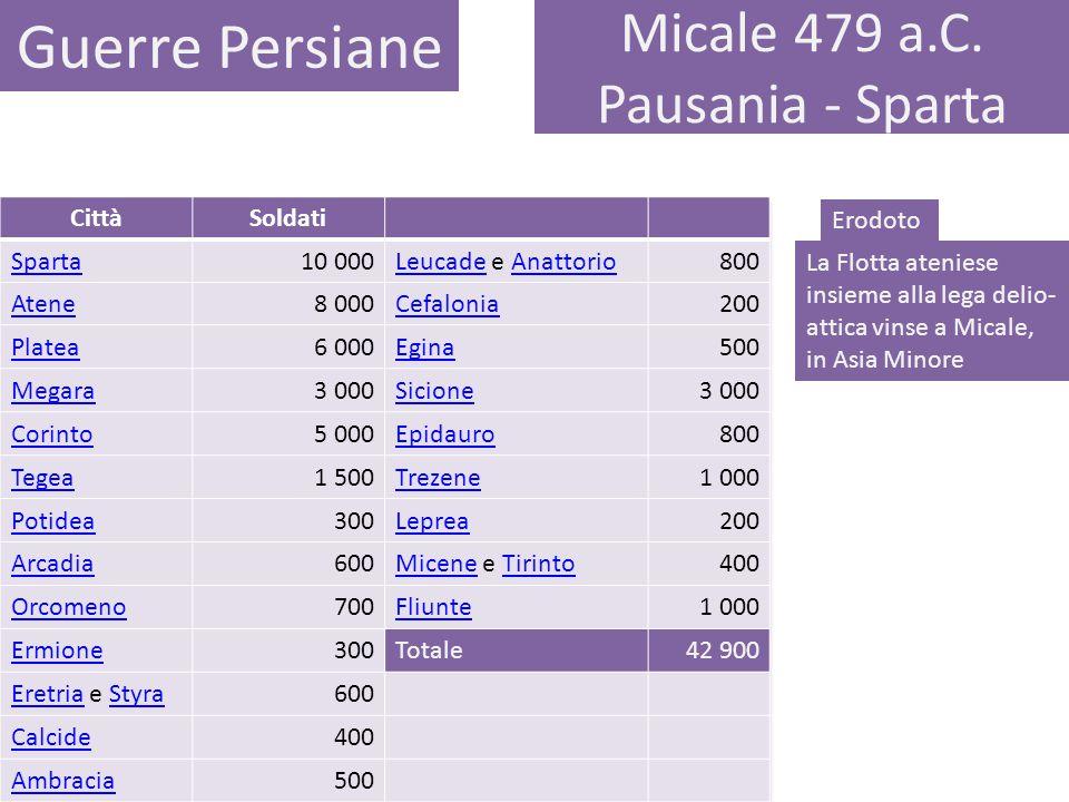 Micale 479 a.C. Pausania - Sparta Guerre Persiane Erodoto La Flotta ateniese insieme alla lega delio- attica vinse a Micale, in Asia Minore