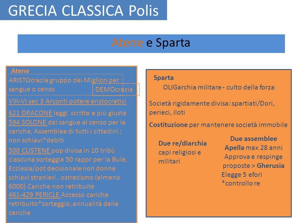 GRECIA CLASSICA Polis Atene e Sparta Atene Sparta DEMOcrazia OLIGarchia militare - culto della forza ARISTOcrazia gruppo dei Migliori per sangue o cen