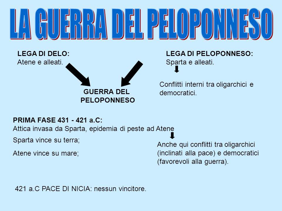 LEGA DI DELO: Atene e alleati. LEGA DI PELOPONNESO: Sparta e alleati. Conflitti interni tra oligarchici e democratici. GUERRA DEL PELOPONNESO PRIMA FA