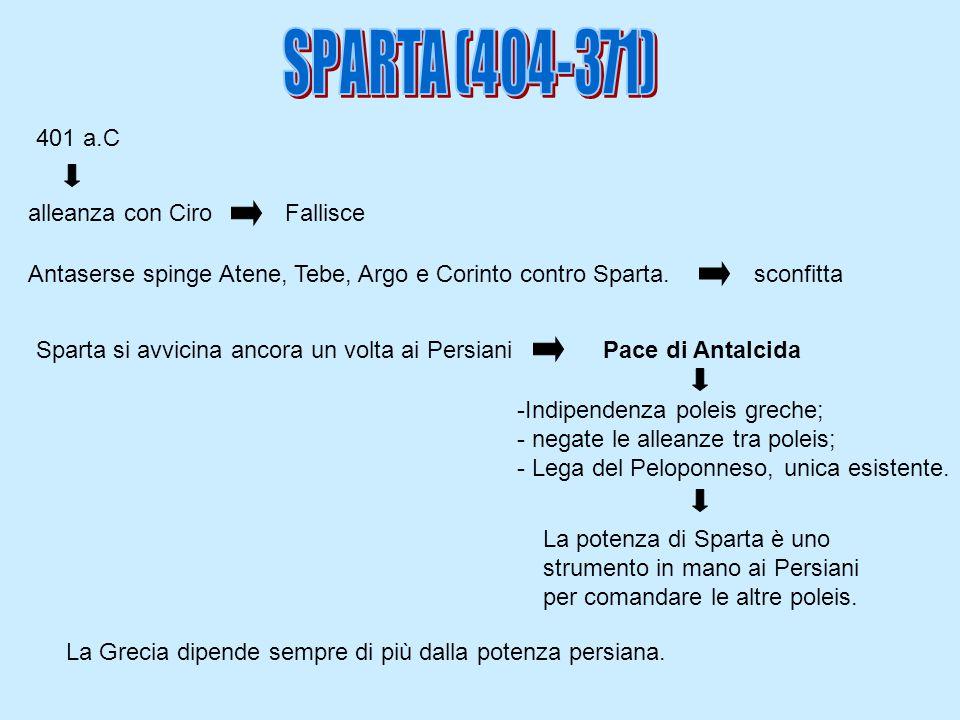 401 a.C alleanza con CiroFallisce Antaserse spinge Atene, Tebe, Argo e Corinto contro Sparta.sconfitta Sparta si avvicina ancora un volta ai PersianiP