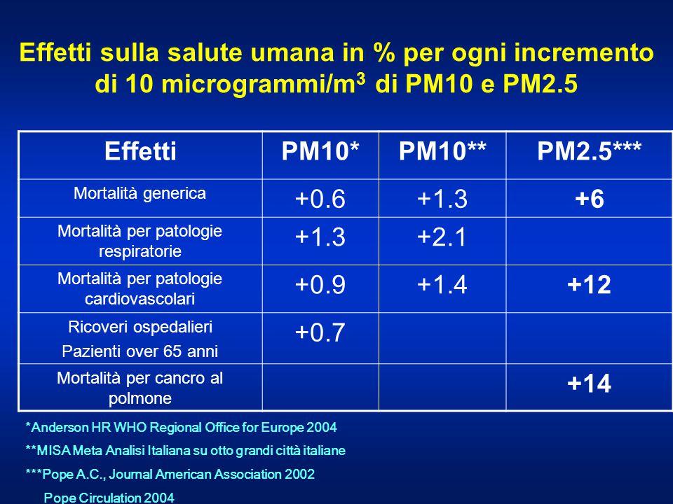 Effetti sulla salute umana in % per ogni incremento di 10 microgrammi/m 3 di PM10 e PM2.5 EffettiPM10*PM10**PM2.5*** Mortalità generica +0.6+1.3+6 Mor