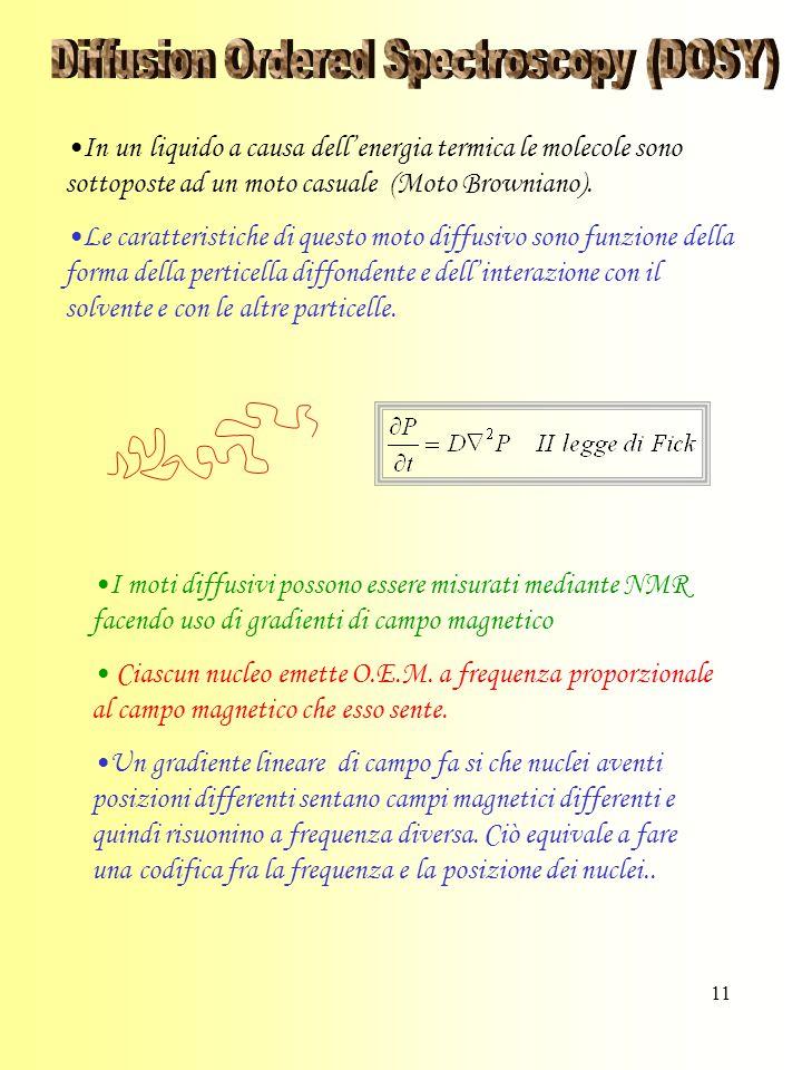 11 In un liquido a causa dell'energia termica le molecole sono sottoposte ad un moto casuale (Moto Browniano).