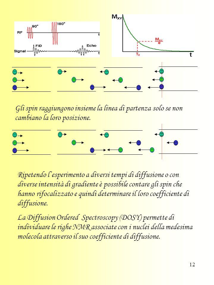 12 Gli spin raggiungono insieme la linea di partenza solo se non cambiano la loro posizione.