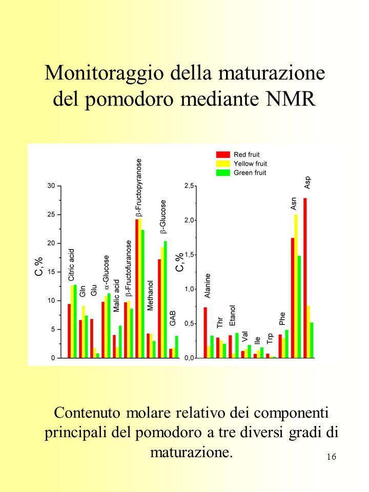 16 Monitoraggio della maturazione del pomodoro mediante NMR Contenuto molare relativo dei componenti principali del pomodoro a tre diversi gradi di maturazione.
